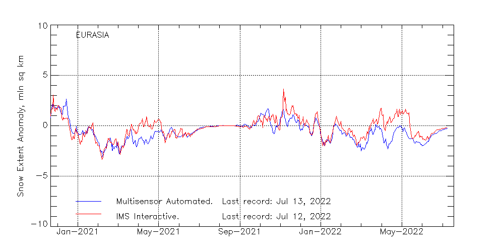Andamento anomalia copertura nevosa EURASIA