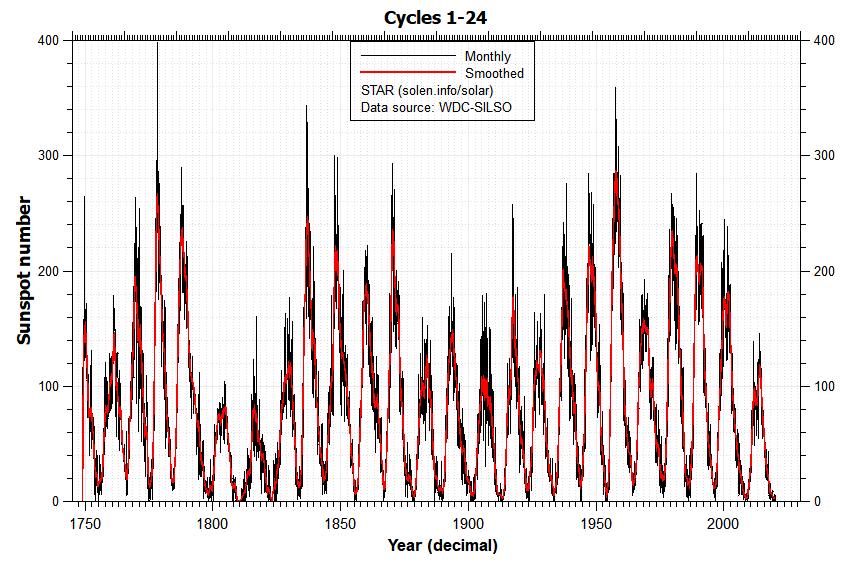 Numero di macchie solari dal 1755 ad oggi