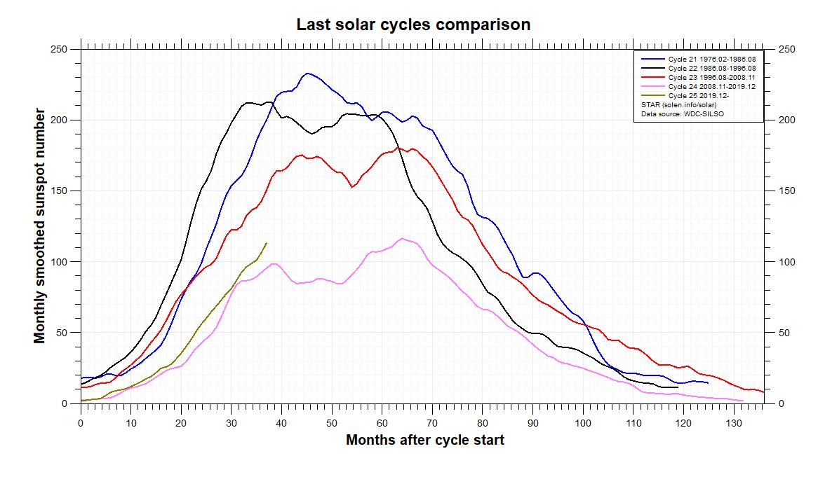 Numero di macchie solari degli ultimi cicli in confronto