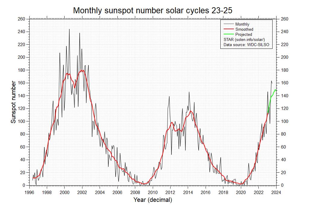 Numero di macchie solari degli ultimi due cicli
