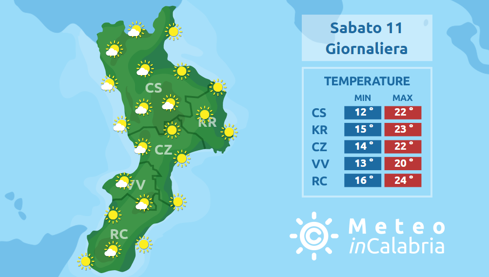 Prosegue sulla Calabria una fase di tempo stabile