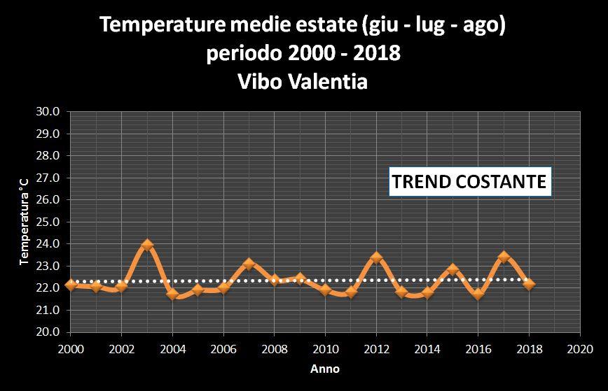 Resoconto climatico ESTATE 2018 in Calabria