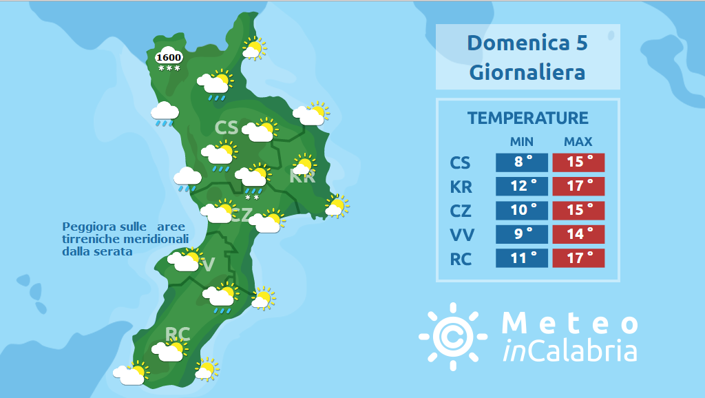 Pasqua instabile su alto Tirreno. Pasquetta con piogge sparse e fresco