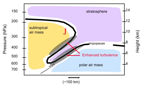 Probabilità di intrusione di aria stratosferica
