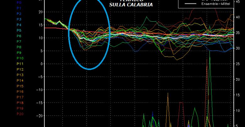 Siamo al dunque: sulla Calabria rinfrescata ormai in vista...