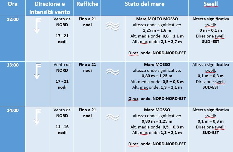 mare previsioni regata altura 17 luglio 2019 - 2