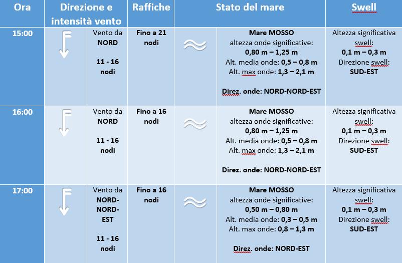 mare previsioni regata altura 17 luglio 2019 - 3