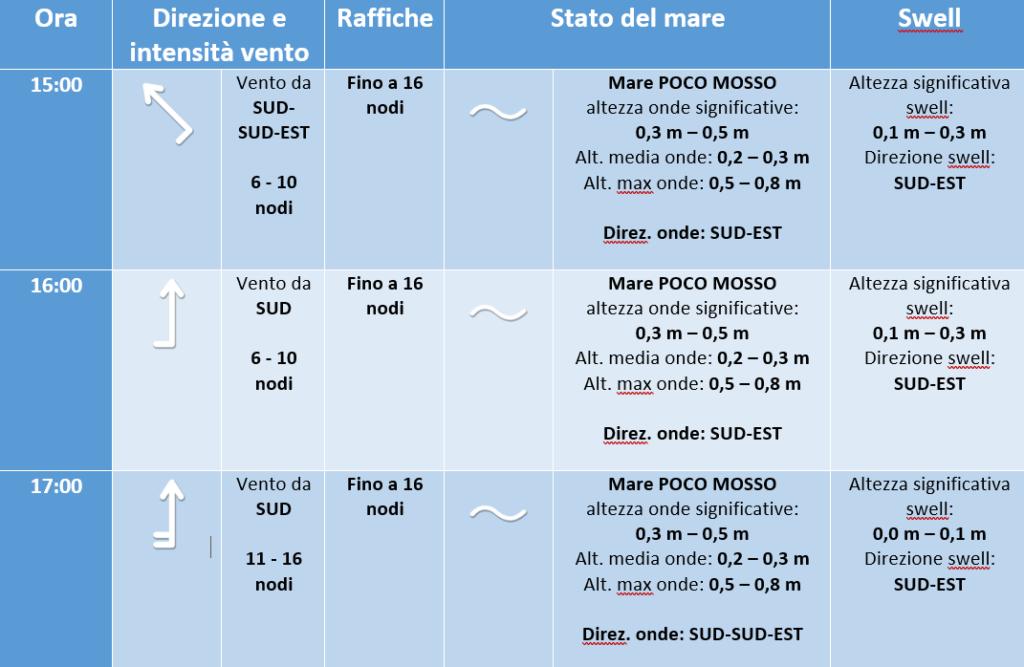 previsione meteo marina campionato altura crotone 18 luglio 2019 -3