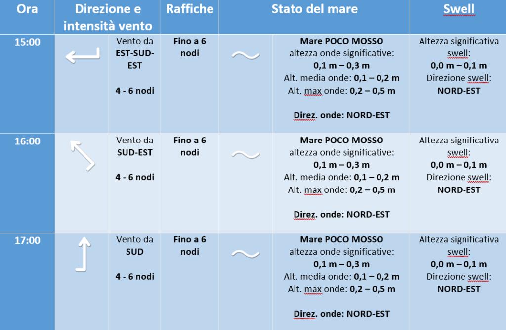 previsione meteo marina campionato altura crotone 19 luglio 2019 -3 (1)