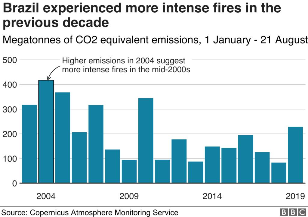 emissione di anidride carbonica da incendi foresta amazzonica negli anni