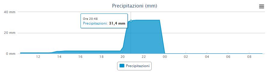 pioggia Crotone 4 settembre 2019