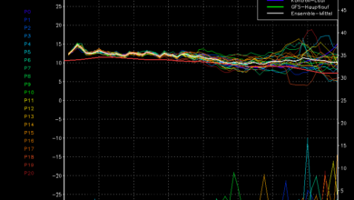 diagramma temperature 850 hps gfs calabria
