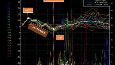 diagramma spaghetti gfs 4 novembre 2019 impulso freddo