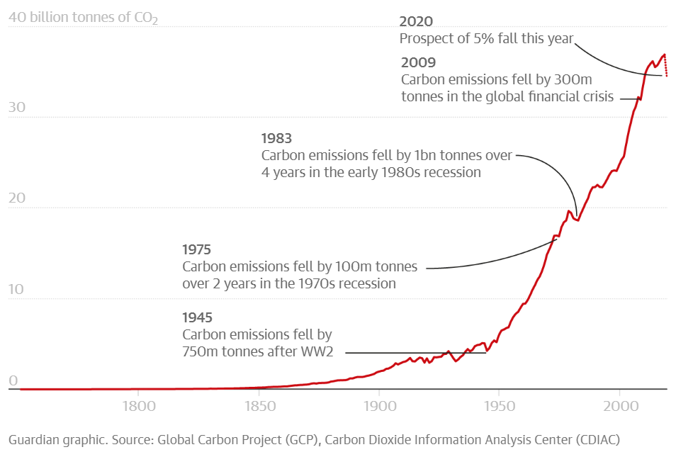 Serie storica emissione CO2 globale
